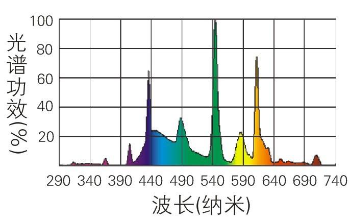 pt2158  日光灯/t10   全光谱爬虫缸光管   120厘米  40瓦